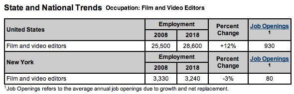 job market for video editors in New York