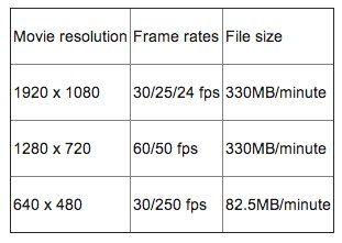 Canon EOS M Movie Resolution