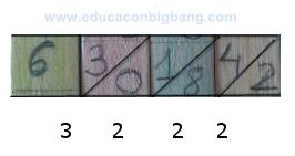 Resultado de la multiplicación