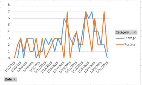 Pivot chart - Line Chart