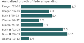 Smallest Spending Growth Rate & Largest Income Growth Under Democrats–False GOP Spin Undermines America's Well-being