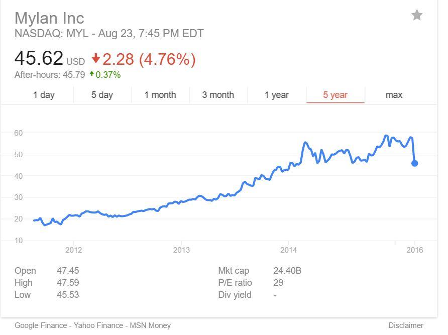 Stock options earned