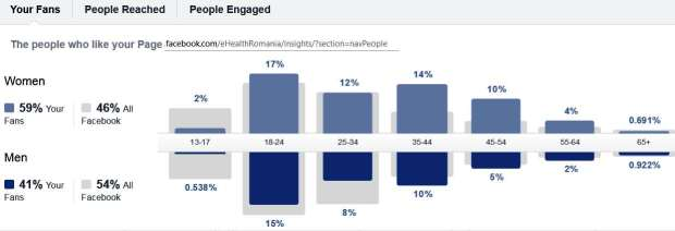 facebook statistica