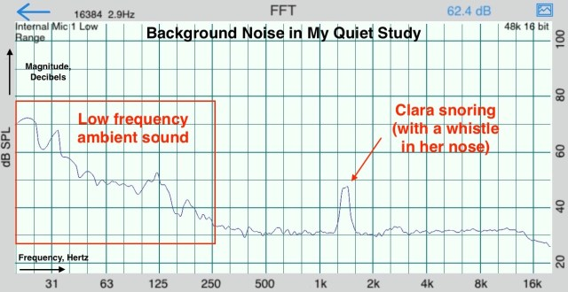 Frequency and magnitude breakdown (FFT) of the noise in my study