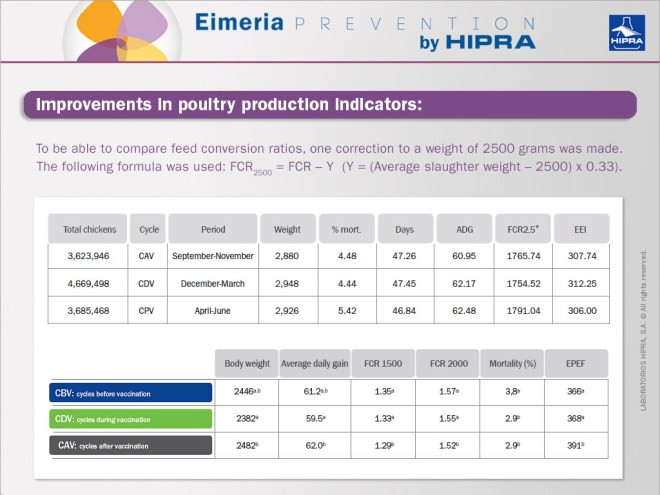 Improvements-in-poultry-production-indicators