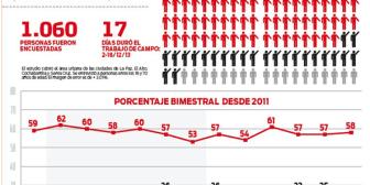En 4 ciudades de Bolivia desaprueban con 58% a la oposición
