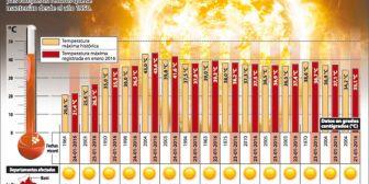 En Bolivia, las altas temperaturas de enero batieron récords de hace 66 años