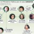 La Paz. Aprehenden a exfiscal Roger Velásquez involucrado en el caso Ganam-consorcio