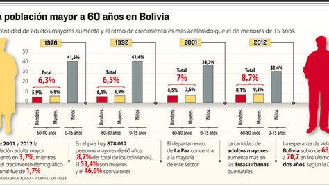 La población mayor a 60 años en Bolivia