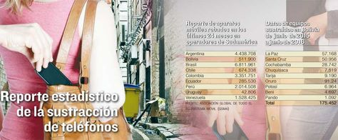 Datos del robo de teléfonos móviles en Bolivia.