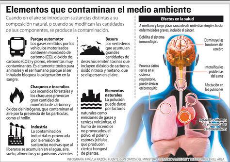 Elementos que contaminan el medio ambiente