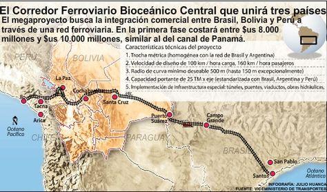 Perú: Tren Bioceánico, tema central del gabinete binacional Bolivia