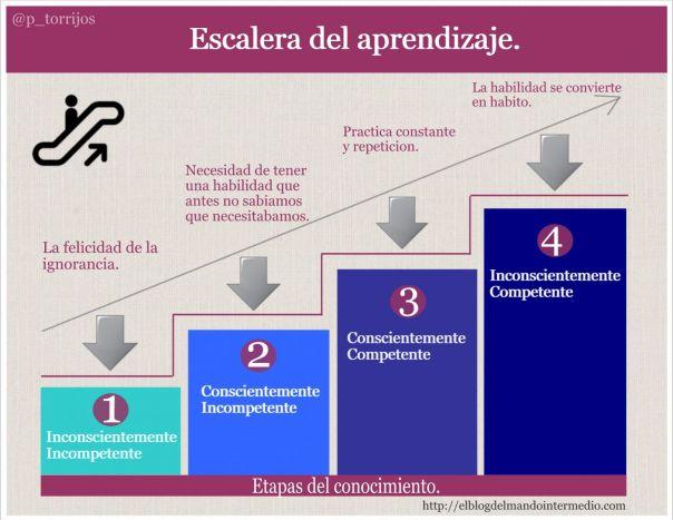 Cuatro niveles de la escalera del aprendizaje