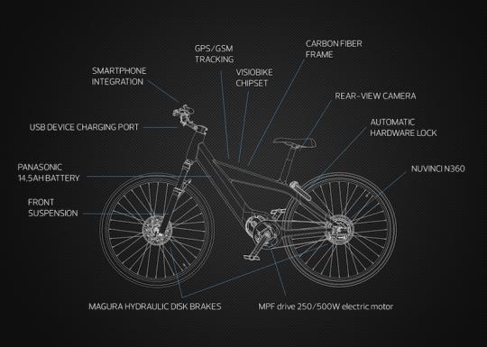 Visiobike electric bike components