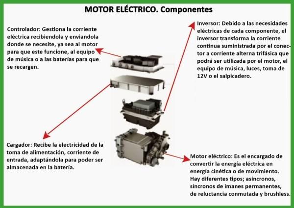 Tipos de motores eléctricos. electric_motor_components