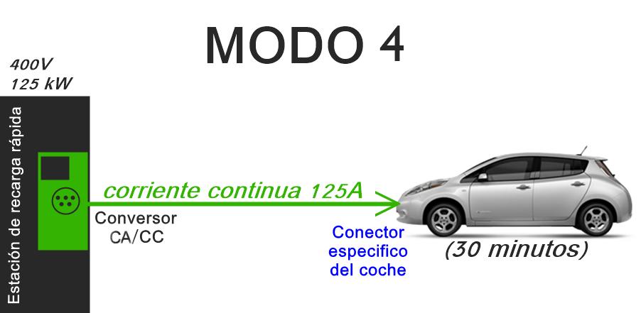 – Modo 4 de recarga de vehículos eléctricos. Corriente continua.