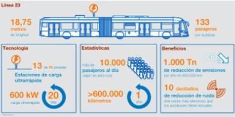ABB ha recibido pedidos por valor de más de 16 millones de dólares por parte de Transports Publics Genevois (TPG), empresa municipal de transportes de Ginebra, y del fabricante suizo de autobuses HESS, para suministrar sistemas de carga ultrarrápida