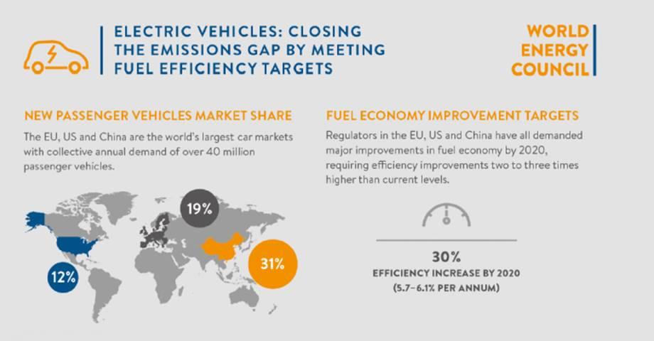 Objetivos del vehículo eléctrico para mitigar el cambio climático