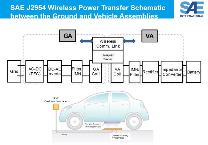 El estándar de recarga inalámbrica SAE J2954 Wireless es oficial. SAE J2954 wireless charging system