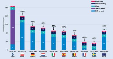 Los vehículos eléctricos emiten menos CO2 en toda su vida útil que los motores diésel