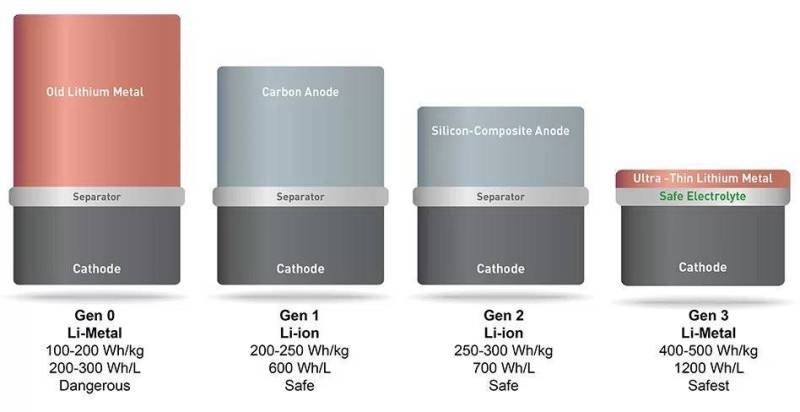 Electrodos negativos de metal de litio, el nuevo avance tecnológico en baterías. Battery technology