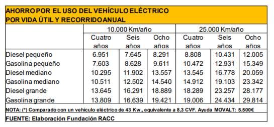 RACC-ahorro uso vehiculo electrico
