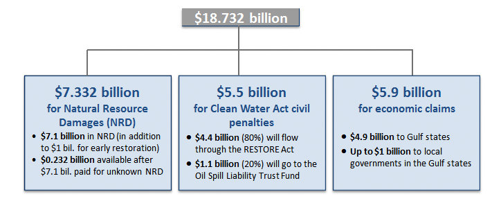 BP Settlement breakdown