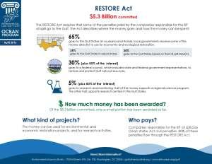 RESTORE Act Educational Material 4 21 16