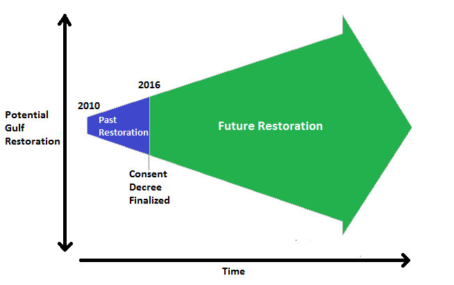 Restoration over time
