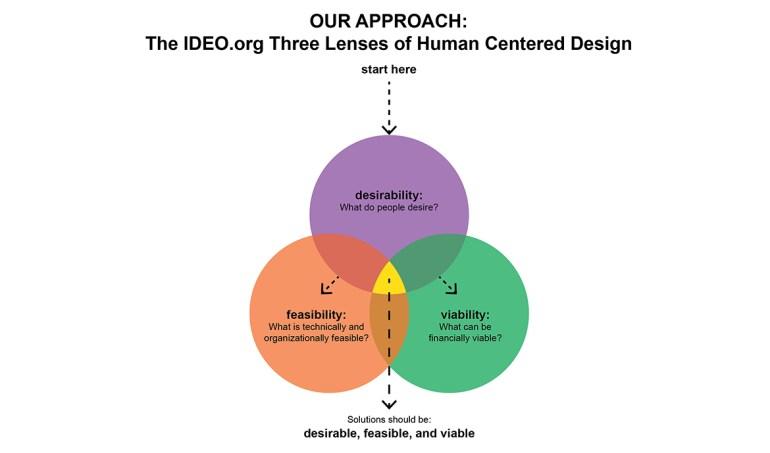 Home Restaurant IDEO.org Three Lenses of HCD
