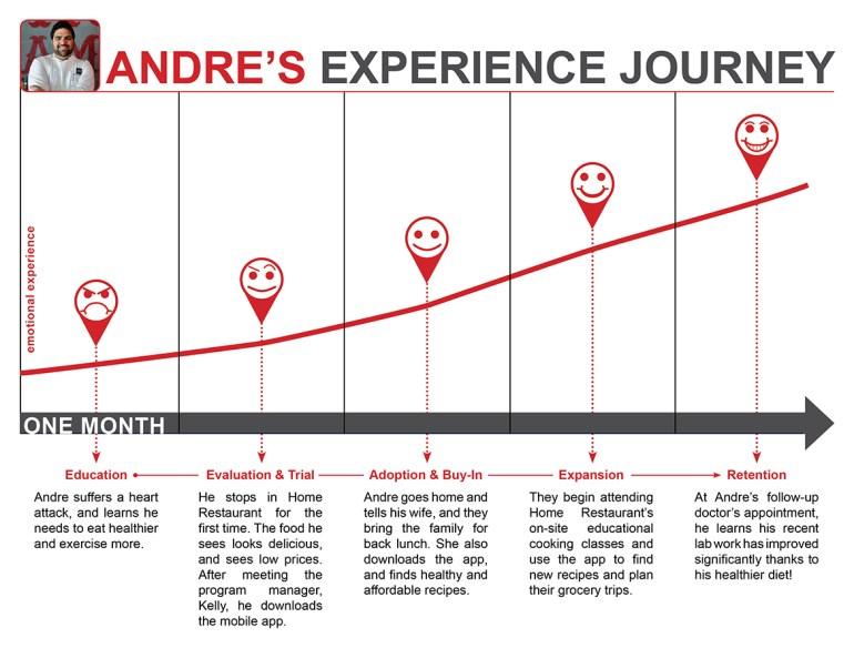 Home Restaurant Experience Journey