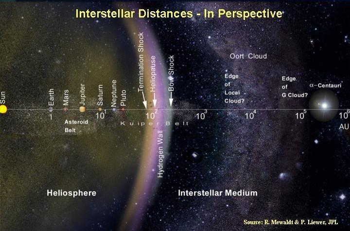 interstellar_distances