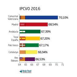 IPCVO_Brain_Trust_Junio2016