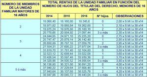 renta agraria 2016