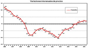 variacion-vivienda-interanual-septiembre-2016