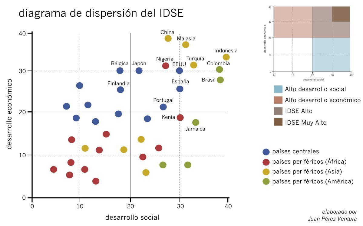 Un nuevo indicador para medir el desarrollo: el Índice de Desarrollo Socioeconómico (IDSE)
