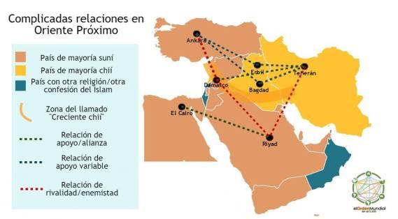 Las principales relaciones entre países en el contexto geopolítico actual de Oriente Próximo. Elaboración propia.