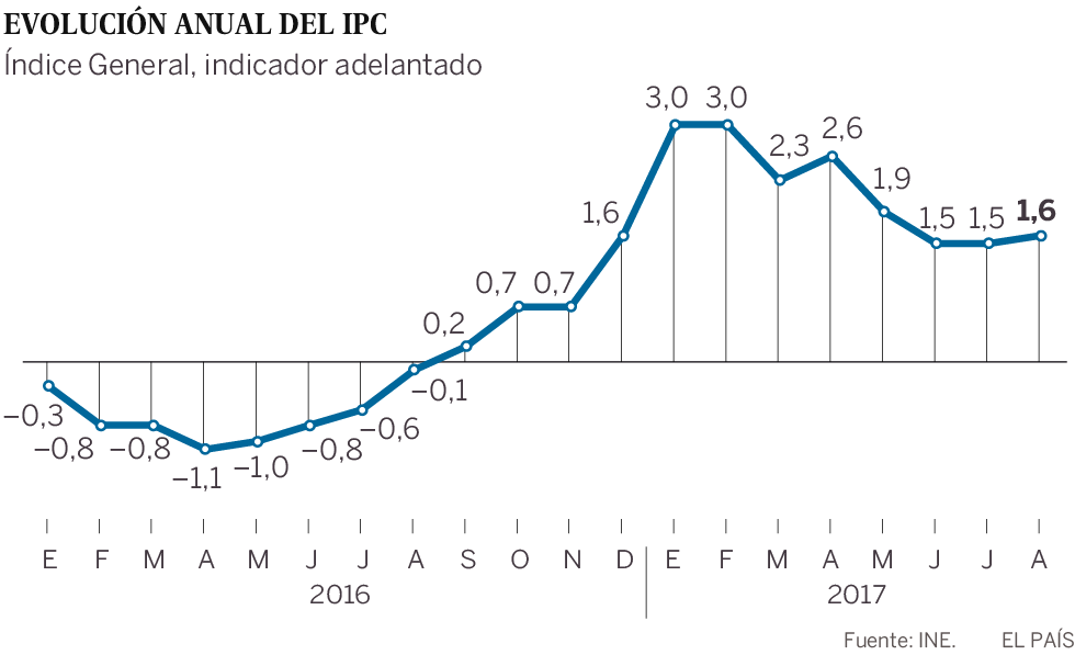 image of Estadisticas Ipc Meses Ano 2018 En Chile 01