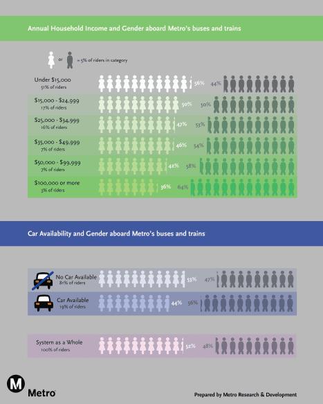 cuadro sobre ingreso y género en transporte