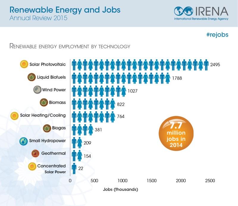 Empleos creados por tecnologías renovables en todo el mundo. FOTO: IRENA.