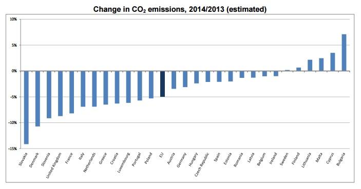 CO2 emisiones UE 2014