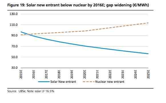 ubs-solar-nuclear