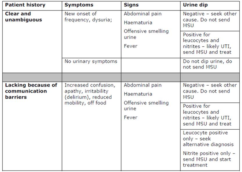 Dapsone dermatitis herpetiformis