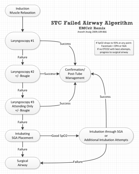 stc-failed-airway-emcrit-remix