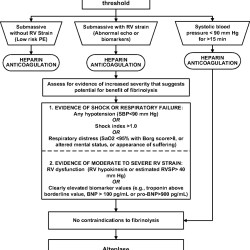 pe-treatment-algorithm