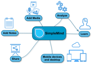 Simple mind. app para desarrollar ideas