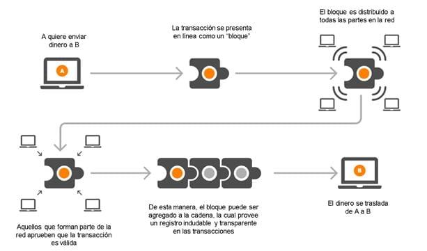 """Cómo se mueve la información a través de libros de contabilidad distribuidos en """"bloques"""", empleando el dinero como ejemplo."""