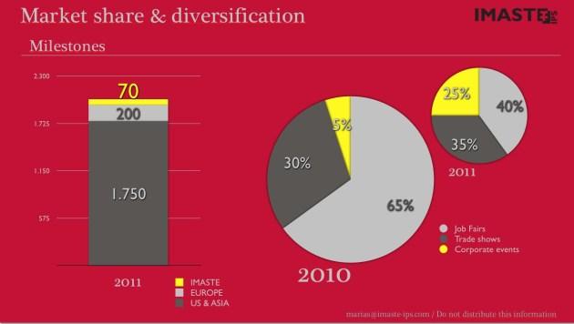 Market share. VC Pitch