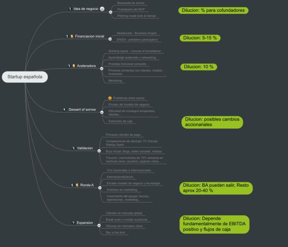 startup en españa