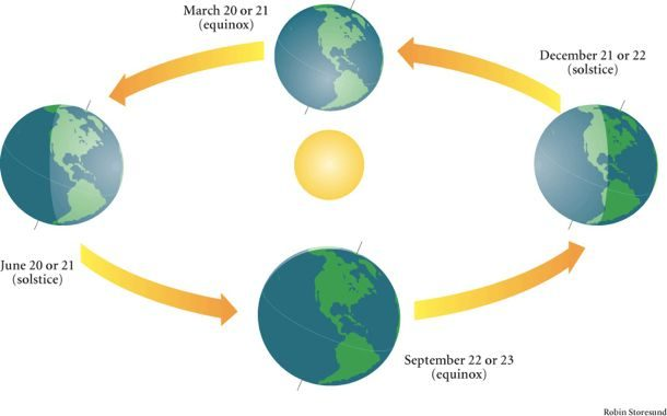 the equinox is an event that takes place in earth s orbit around the sun